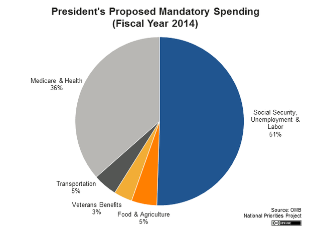 us government spending